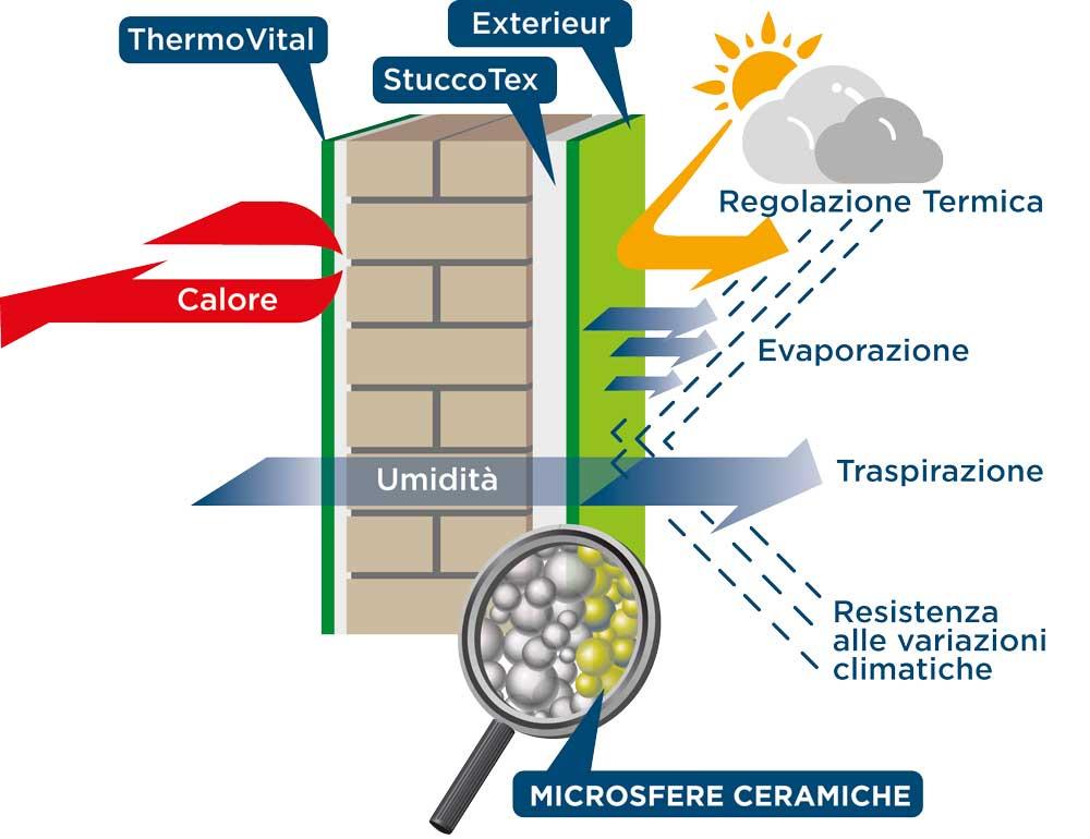 infografica su funzionamento membrana muro